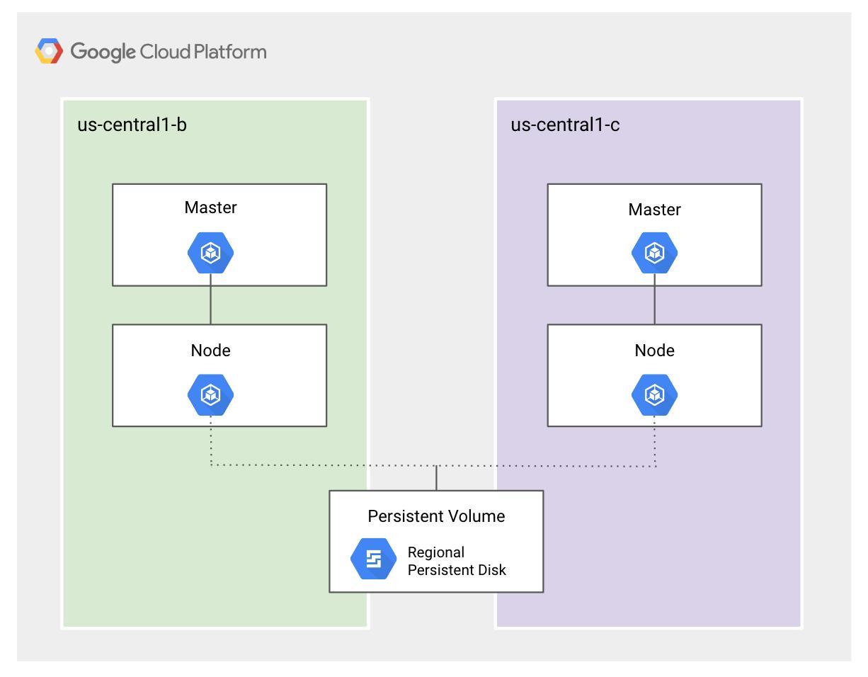 deploying-sql-server-gke-deployment-architecture